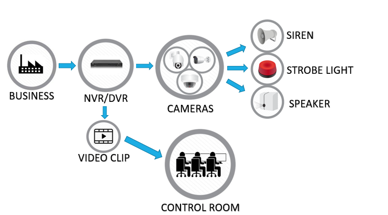 video monitoring, cctv systems, security monitoring, camera monitoring, cctv installation